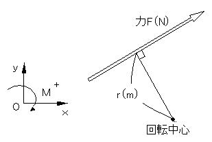 http://www.washimo-web.jp/Technology/Statics/No06/Fig0604.jpg